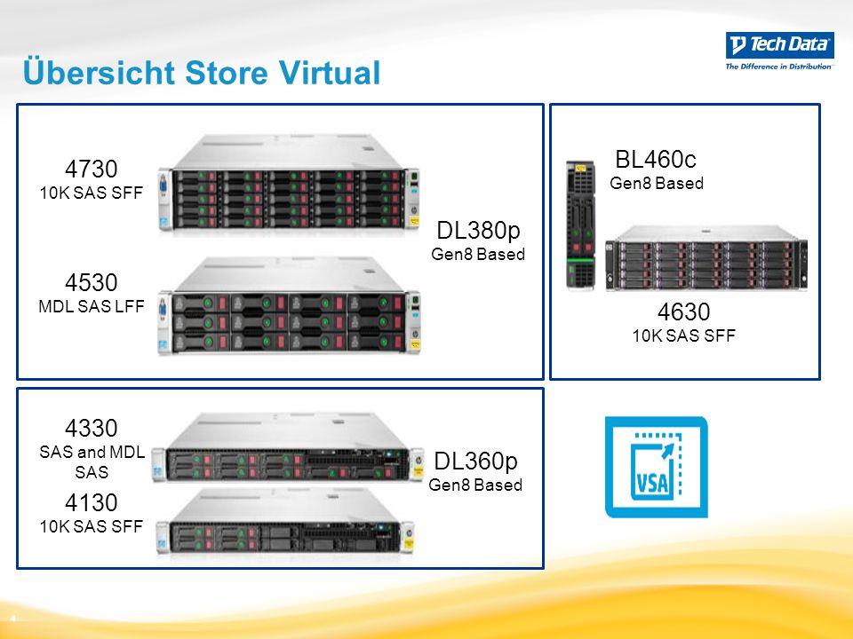 HP 3PAR StoreServ 7000 Base enclosure Expansion drive enclosures Drives Host adapters Rack Service processor 4-port 8 Gb/s FC HBA 2-port 10 Gb/s iSCSI/FCoE CNA HP M6710 2.5 in.