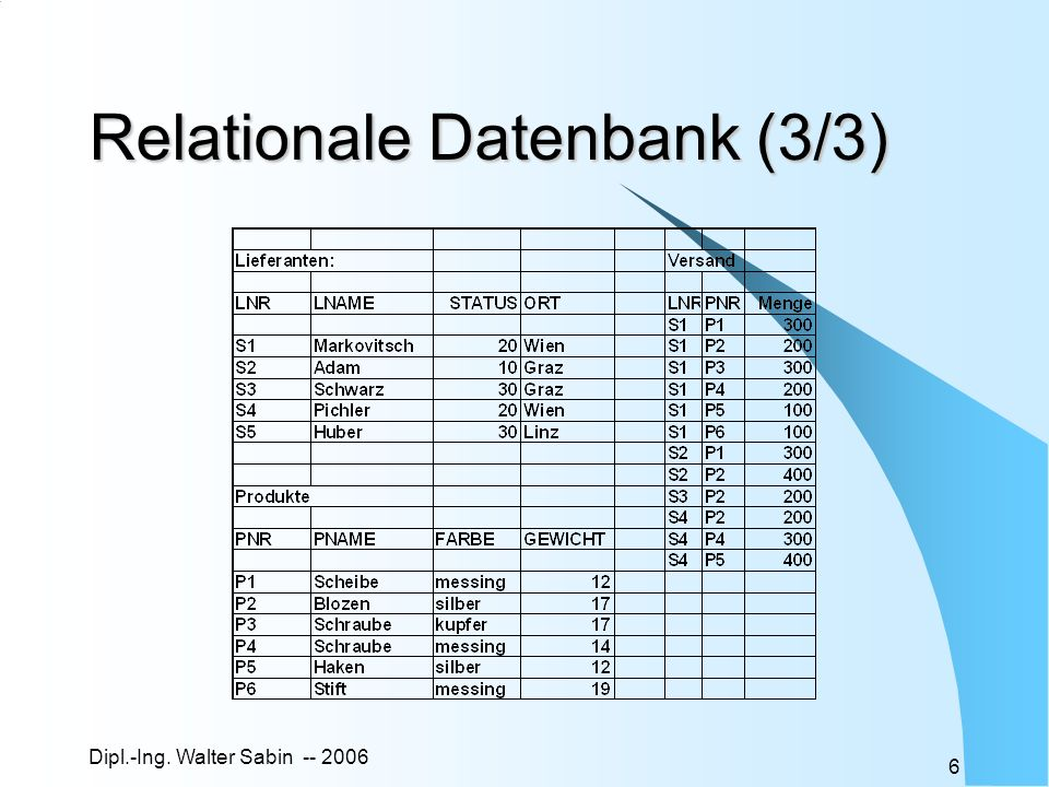 Dipl.-Ing.Walter Sabin -- 2006 77 Skalare Subqueries Fs.