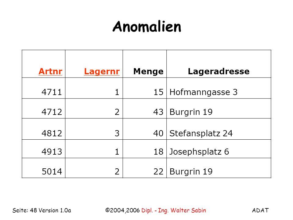 ADAT©2004,2006 Dipl. - Ing. Walter SabinSeite: 48 Version 1.0a Anomalien ArtnrLagernrMengeLageradresse 4711115Hofmanngasse 3 4712243Burgrin 19 4812340