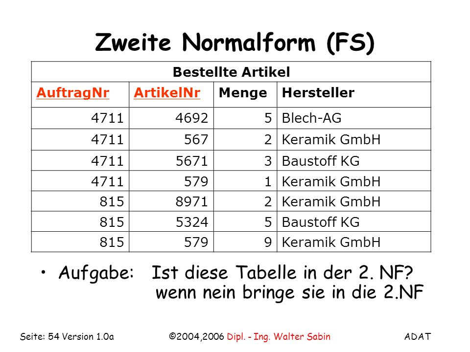 ADAT©2004,2006 Dipl. - Ing. Walter SabinSeite: 54 Version 1.0a Zweite Normalform (FS) Bestellte Artikel AuftragNrArtikelNrMengeHersteller 471146925Ble