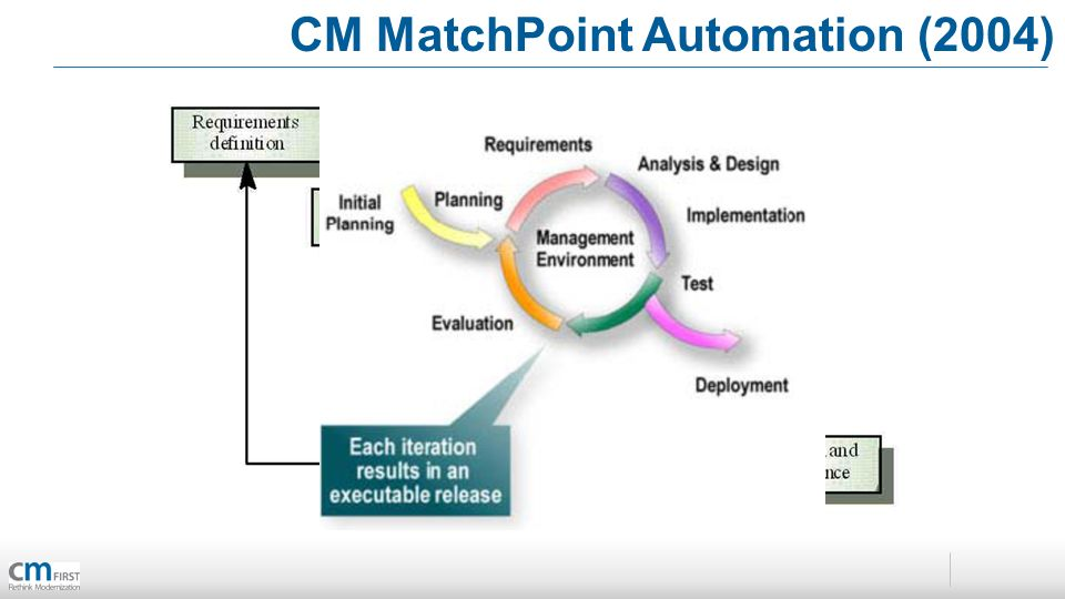 CM MatchPoint Automation (2004)