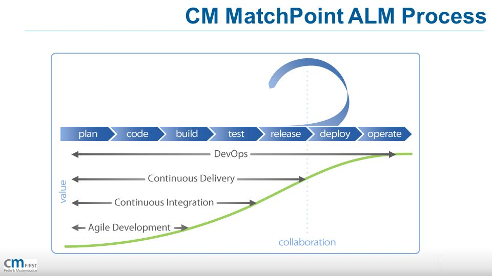 CM MatchPoint ALM Process
