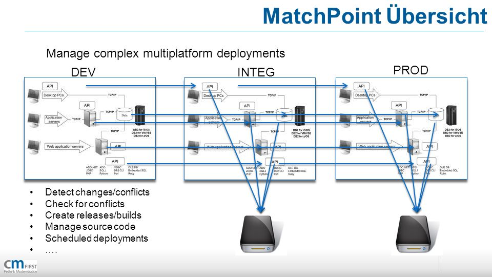 MatchPoint Übersicht Manage complex multiplatform deployments DEVINTEG PROD Detect changes/conflicts Check for conflicts Create releases/builds Manage source code Scheduled deployments ….