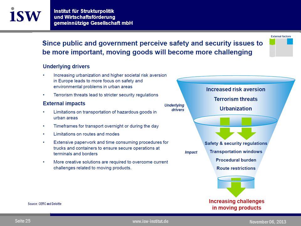 Institut für Strukturpolitik und Wirtschaftsförderung gemeinnützige Gesellschaft mbH Seite 25 www.isw-institut.de November 06, 2013 Source: CEFIC and Deloitte