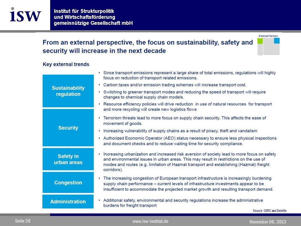 Institut für Strukturpolitik und Wirtschaftsförderung gemeinnützige Gesellschaft mbH Seite 26 www.isw-institut.de November 06, 2013 Source: CEFIC and Deloitte