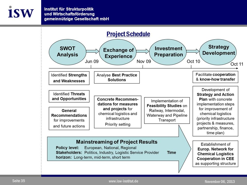 Institut für Strukturpolitik und Wirtschaftsförderung gemeinnützige Gesellschaft mbH Seite 35 www.isw-institut.de November 06, 2013 Project Schedule