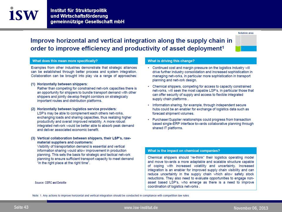 Institut für Strukturpolitik und Wirtschaftsförderung gemeinnützige Gesellschaft mbH Seite 43 www.isw-institut.de November 06, 2013 Source: CEFIC and Deloitte