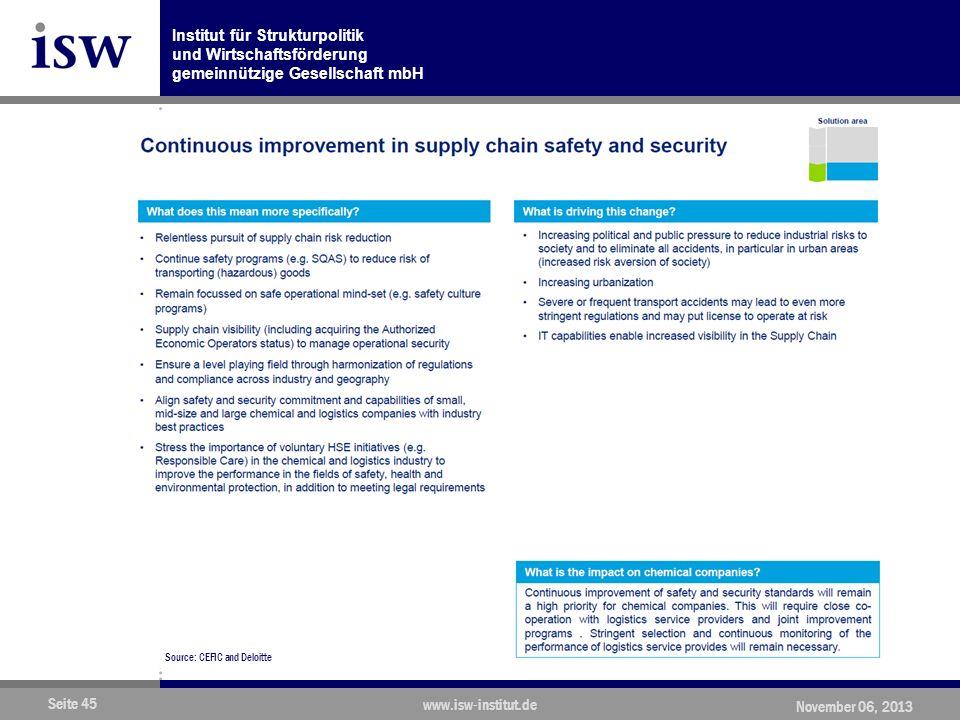 Institut für Strukturpolitik und Wirtschaftsförderung gemeinnützige Gesellschaft mbH Seite 45 www.isw-institut.de November 06, 2013 Source: CEFIC and Deloitte