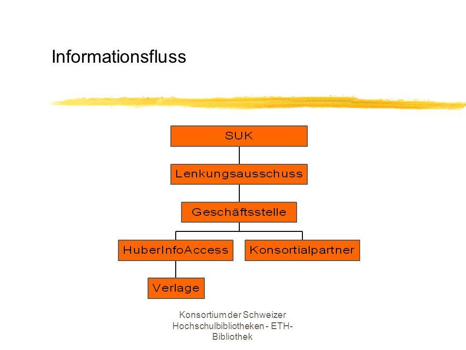 Konsortium der Schweizer Hochschulbibliotheken - ETH- Bibliothek z Produkteauswahl für 2001 z Produktetests bis ca.