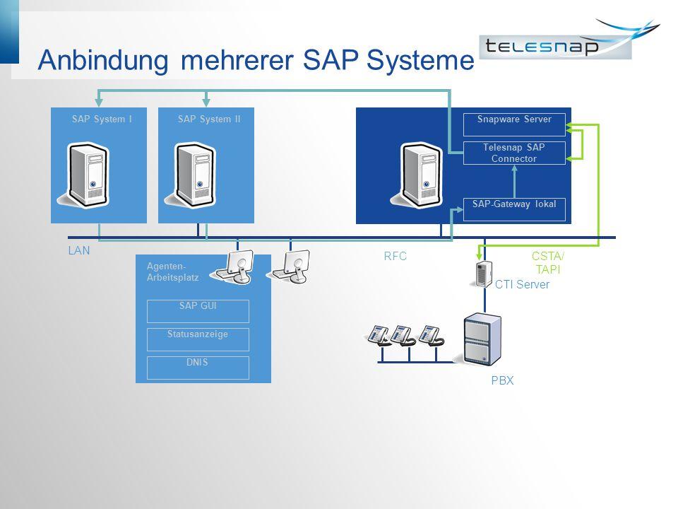 Anbindung mehrerer SAP Systeme LAN PBX CTI Server Snapware Server SAP-Gateway lokal SAP GUI Statusanzeige DNIS Agenten- Arbeitsplatz RFCCSTA/ TAPI Tel