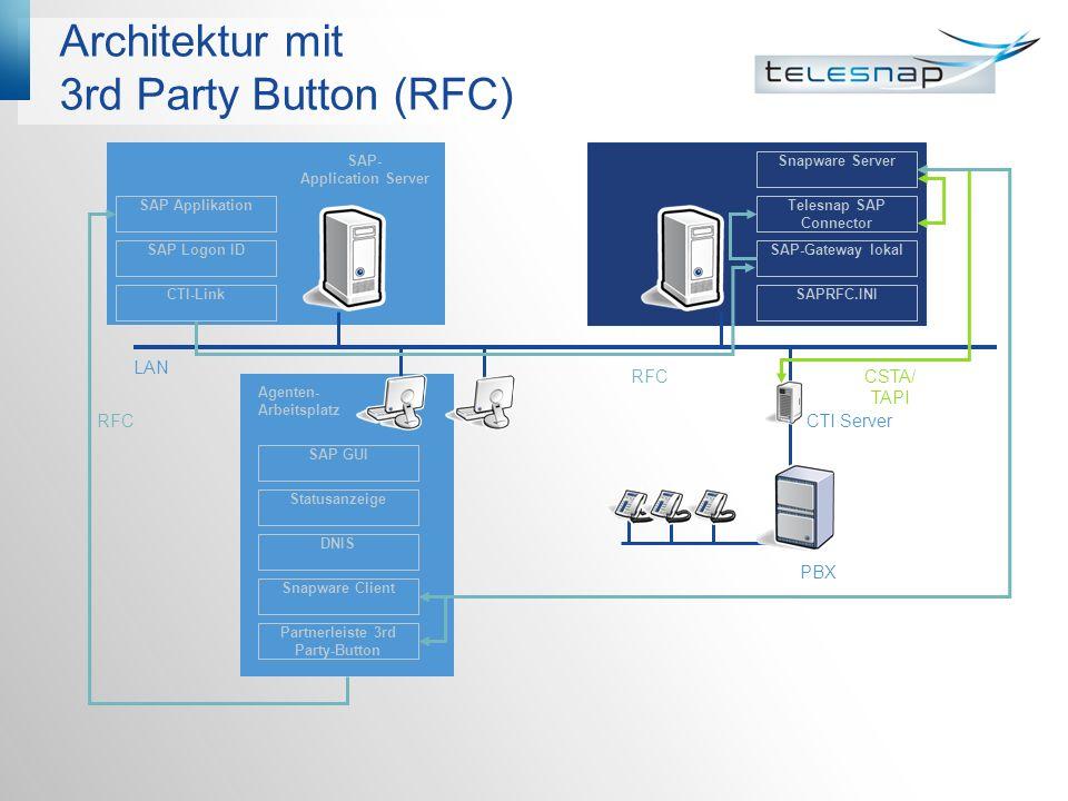 Architektur mit 3rd Party Button (RFC) LAN PBX CTI Server Snapware Server SAP-Gateway lokal SAPRFC.INI SAP Applikation SAP Logon ID CTI-Link SAP GUI S