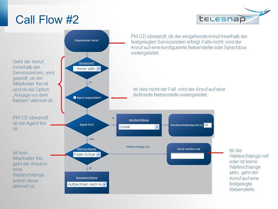 Call Flow #2 PM CD überprüft, ob der eingehende Anruf innerhalb der festgelegten Servicezeiten erfolgt.