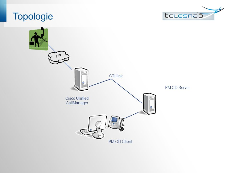 Topologie PM CD Client PM CD Server CTI link Cisco Unified CallManager