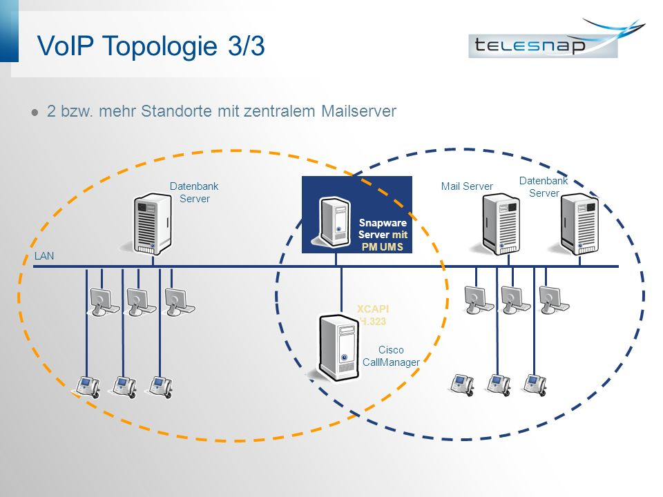 VoIP Topologie 3/3 2 bzw. mehr Standorte mit zentralem Mailserver Cisco CallManager Snapware Server mit PM UMS Datenbank Server LAN XCAPI H.323 Mail S