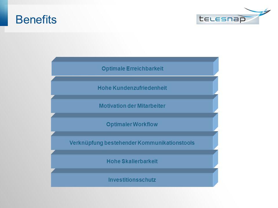 Benefits Investitionsschutz Hohe Skalierbarkeit Verknüpfung bestehender Kommunikationstools Optimaler Workflow Motivation der Mitarbeiter Hohe Kundenz