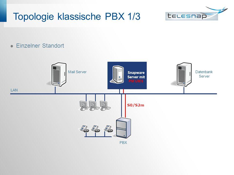 Topologie klassische PBX 1/3 Einzelner Standort PBX Snapware Server mit PM UMS Mail ServerDatenbank Server LAN S0/S2m