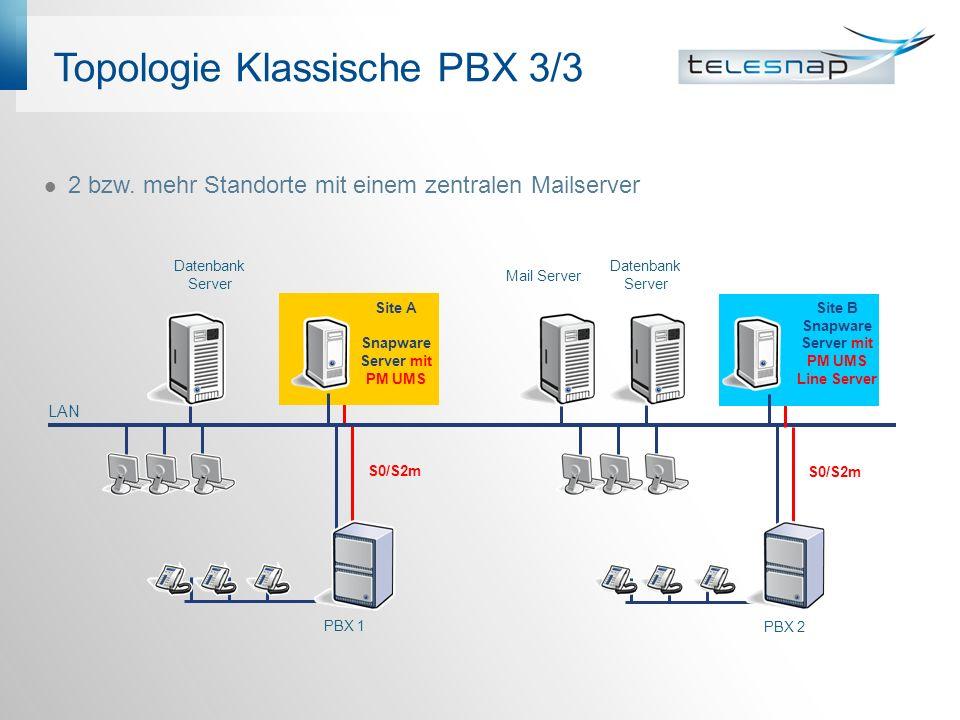Topologie Klassische PBX 3/3 2 bzw. mehr Standorte mit einem zentralen Mailserver LAN PBX 1 Site A Snapware Server mit PM UMS Datenbank Server S0/S2m