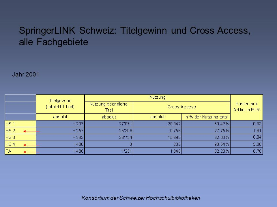 Konsortium der Schweizer Hochschulbibliotheken Jahr 2001 SpringerLINK Schweiz: Titelgewinn und Cross Access, alle Fachgebiete