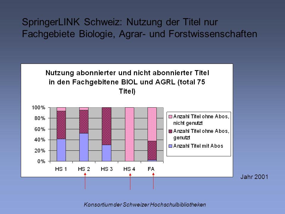 Konsortium der Schweizer Hochschulbibliotheken Jahr 2001 SpringerLINK Schweiz: Nutzung der Titel nur Fachgebiete Biologie, Agrar- und Forstwissenschaf