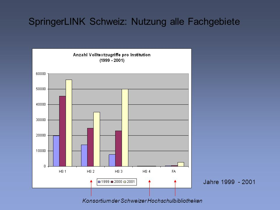 SpringerLINK Schweiz: Nutzung alle Fachgebiete Konsortium der Schweizer Hochschulbibliotheken Jahre 1999 - 2001