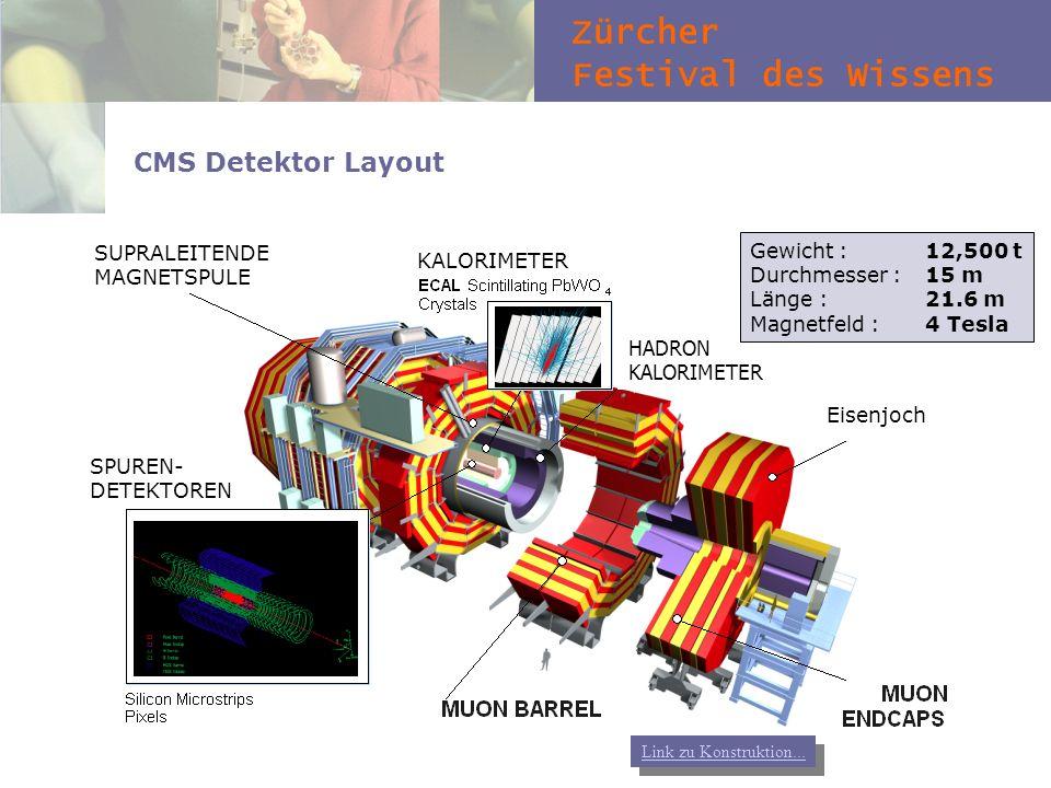 Zürcher Festival des Wissens CMS Detektor Layout HADRON KALORIMETER SUPRALEITENDE MAGNETSPULE KALORIMETER Gewicht : 12,500 t Durchmesser : 15 m Länge
