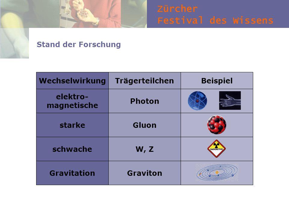 Zürcher Festival des Wissens Stand der Forschung WechselwirkungTrägerteilchenBeispiel elektro- magnetische PhotonstarkeGluonschwacheW, ZGravitationGra