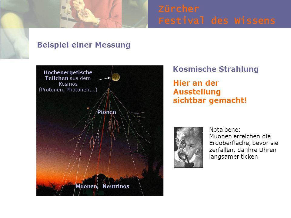 Zürcher Festival des Wissens Beispiel einer Messung Kosmische Strahlung Hier an der Ausstellung sichtbar gemacht! Hochenergetische Teilchen aus dem Ko