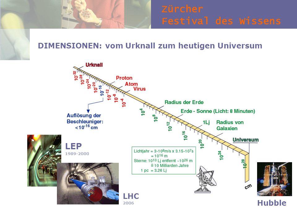 Zürcher Festival des Wissens DIMENSIONEN: vom Urknall zum heutigen Universum LEP 1989-2000 LHC 2006 Hubble