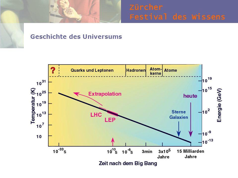 Zürcher Festival des Wissens Geschichte des Universums