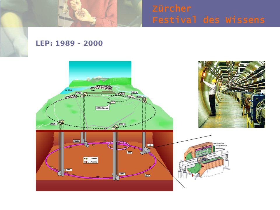 Zürcher Festival des Wissens LEP: 1989 - 2000