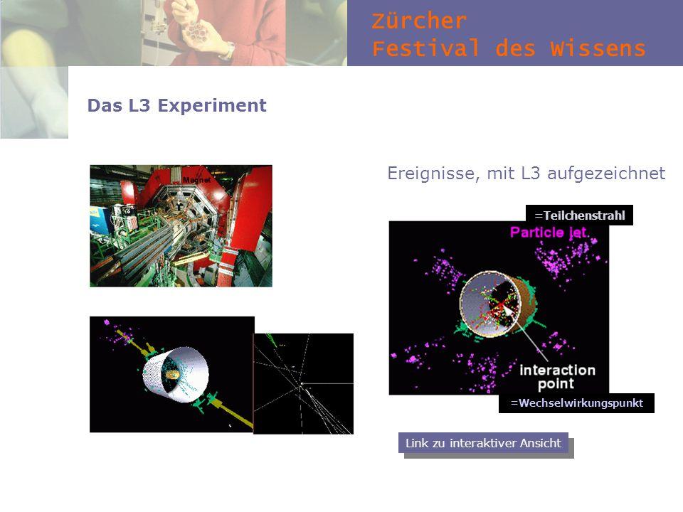 Zürcher Festival des Wissens Das L3 Experiment Ereignisse, mit L3 aufgezeichnet =Wechselwirkungspunkt =Teilchenstrahl Link zu interaktiver Ansicht