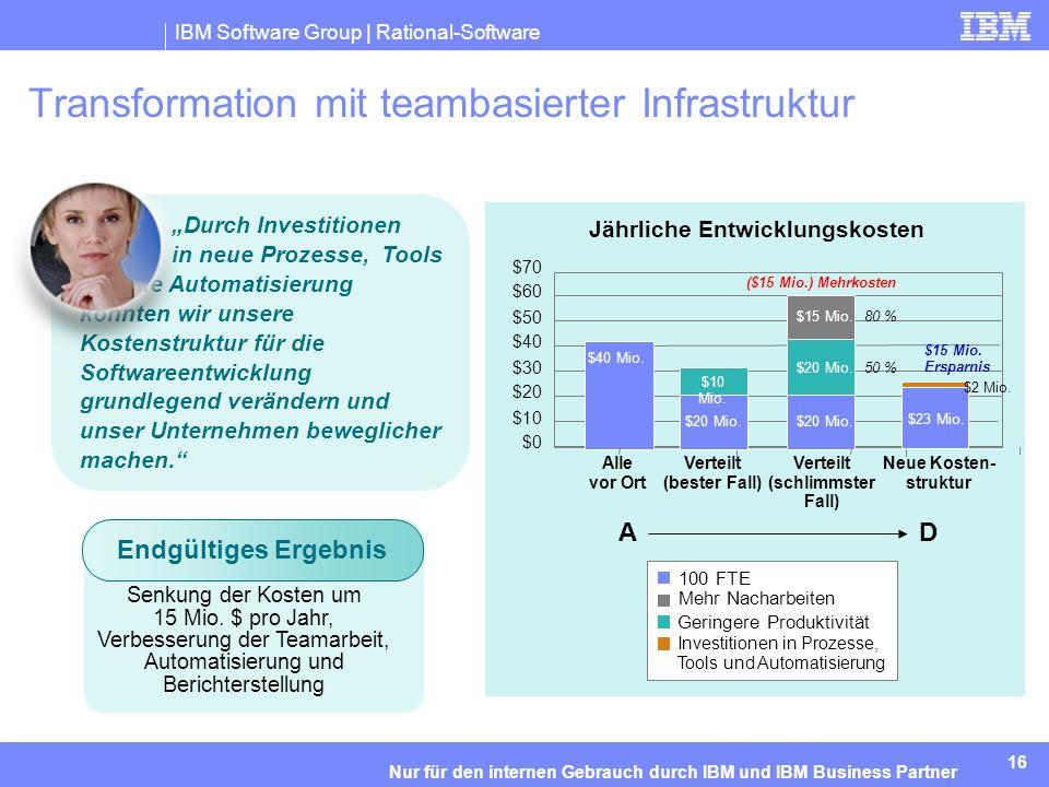 IBM Software Group | Rational-Software 16 Nur für den internen Gebrauch durch IBM und IBM Business Partner Transformation mit teambasierter Infrastruktur Durch Investitionen in neue Prozesse, Tools und die Automatisierung konnten wir unsere Kostenstruktur für die Softwareentwicklung grundlegend verändern und unser Unternehmen beweglicher machen.