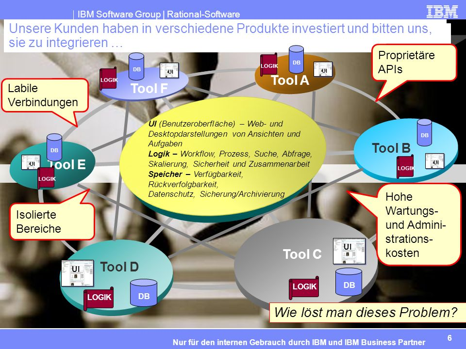 IBM Software Group | Rational-Software 6 Nur für den internen Gebrauch durch IBM und IBM Business Partner Unsere Kunden haben in verschiedene Produkte investiert und bitten uns, sie zu integrieren … Tool F Tool A Tool B Tool C Tool D Tool E DB UI LOGIK DB UI LOGIK DB UI LOGIK UI LOGIK DB UI (Benutzeroberfläche) – Web- und Desktopdarstellungen von Ansichten und Aufgaben Logik – Workflow, Prozess, Suche, Abfrage, Skalierung, Sicherheit und Zusammenarbeit Speicher – Verfügbarkeit, Rückverfolgbarkeit, Datenschutz, Sicherung/Archivierung Labile Verbindungen Proprietäre APIs Hohe Wartungs- und Admini- strations- kosten Isolierte Bereiche Wie löst man dieses Problem