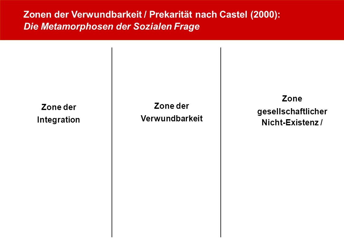 Zonen der Verwundbarkeit / Prekarität nach Castel (2000): Die Metamorphosen der Sozialen Frage Zone der Integration Zone der Verwundbarkeit Zone gesel