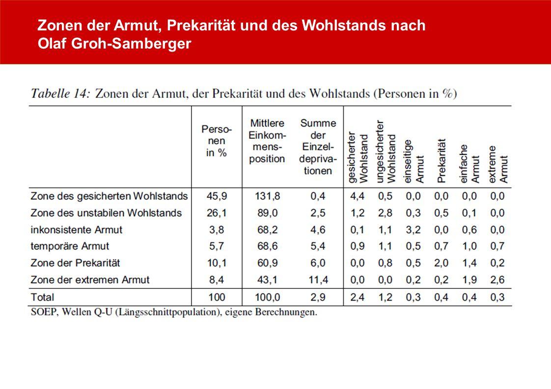 Zonen der Armut, Prekarität und des Wohlstands nach Olaf Groh-Samberger