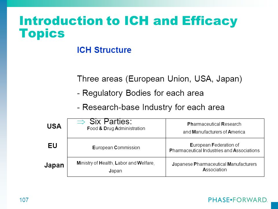 107 Introduction to ICH and Efficacy Topics ICH Structure Three areas (European Union, USA, Japan) - Regulatory Bodies for each area - Research-base I