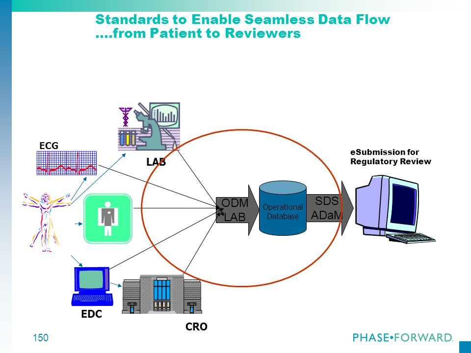150 Standards to Enable Seamless Data Flow ….from Patient to Reviewers Operational Database SDS ADaM ODM LAB eSubmission for Regulatory Review CRO EDC