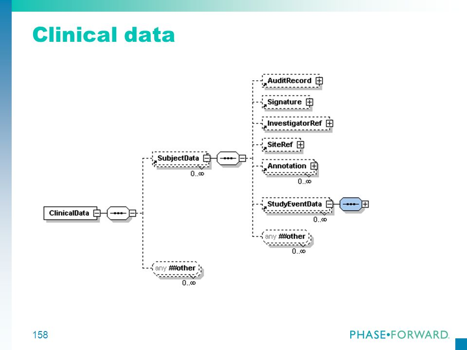 158 Clinical data