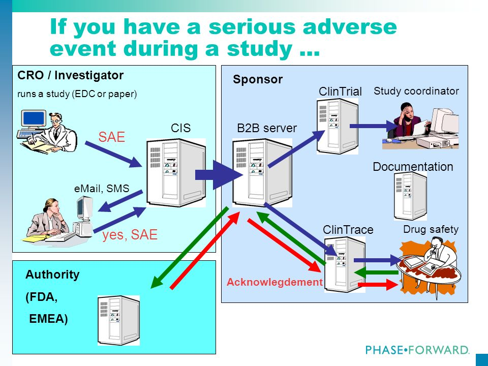 163 If you have a serious adverse event during a study... CIS CRO / Investigator runs a study (EDC or paper) Sponsor B2B server ClinTrial ClinTrace Au