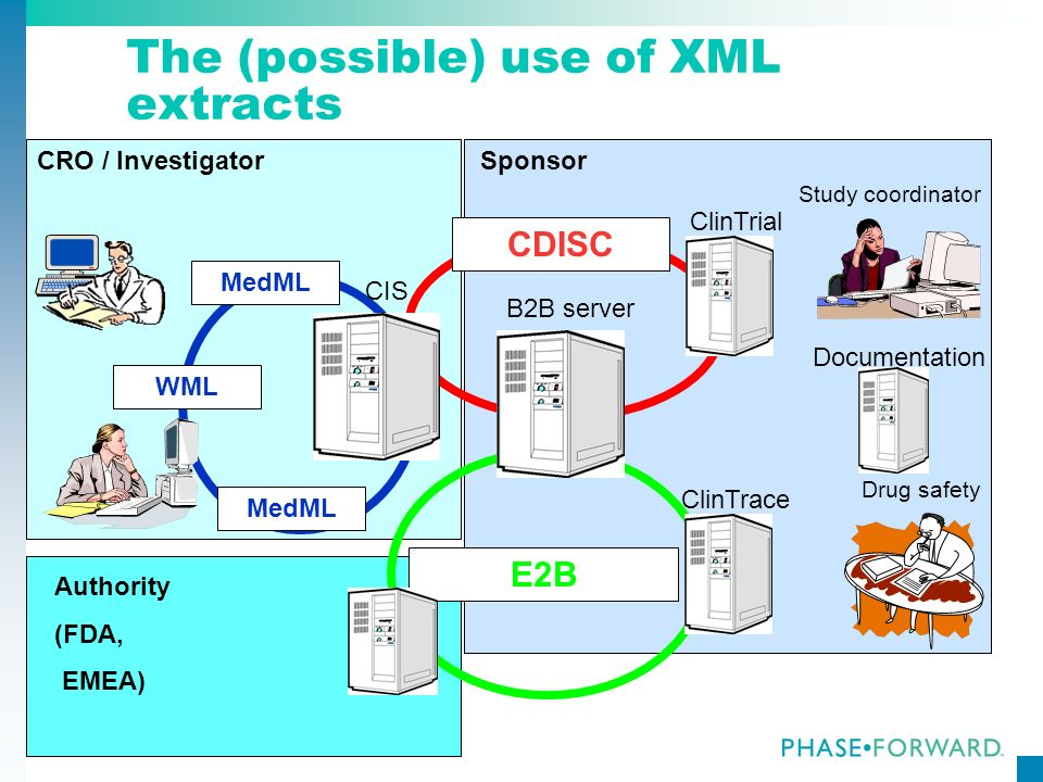 164 The (possible) use of XML extracts CRO / InvestigatorSponsor Study coordinator Drug safety CDISC ClinTrial WML MedML E2B B2B server ClinTrace CIS