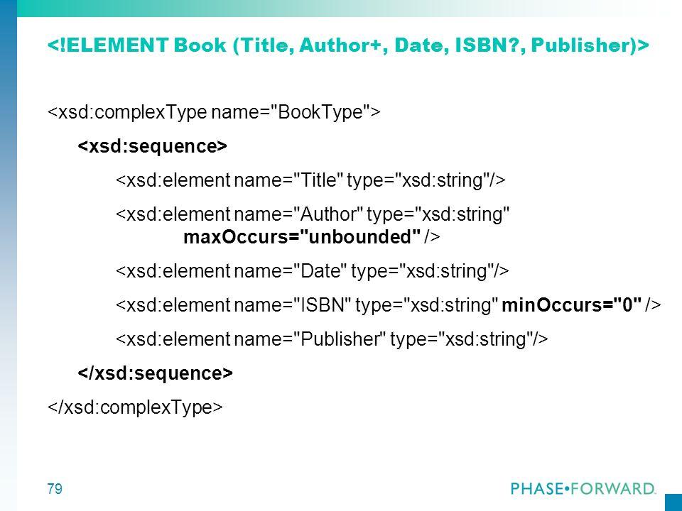 80 Komplettes Schema <xsd:schema xmlns:xsd= http://www.w3.org/2001/XMLSchema targetNamespace= http://www.books.org xmlns= http://www.books.org elementFormDefault= qualified >