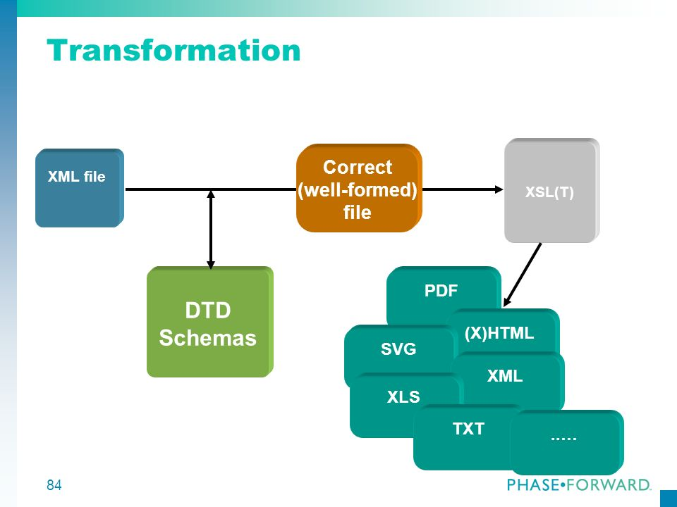 84 Transformation DTD Schemas PDF XML file XSL(T) Correct (well-formed) file (X)HTML SVG XML XLS TXT..…