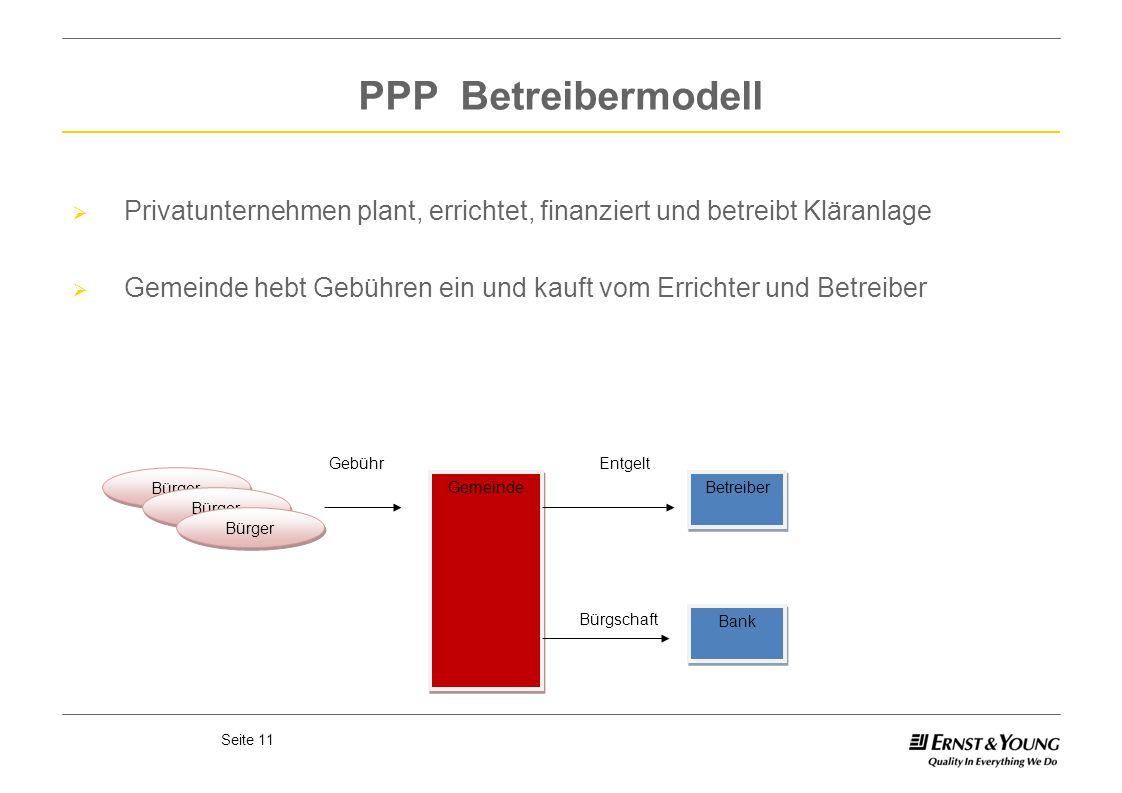 Seite 11 PPP Betreibermodell Gemeinde Bürger Betreiber Bank Privatunternehmen plant, errichtet, finanziert und betreibt Kläranlage Gemeinde hebt Gebüh