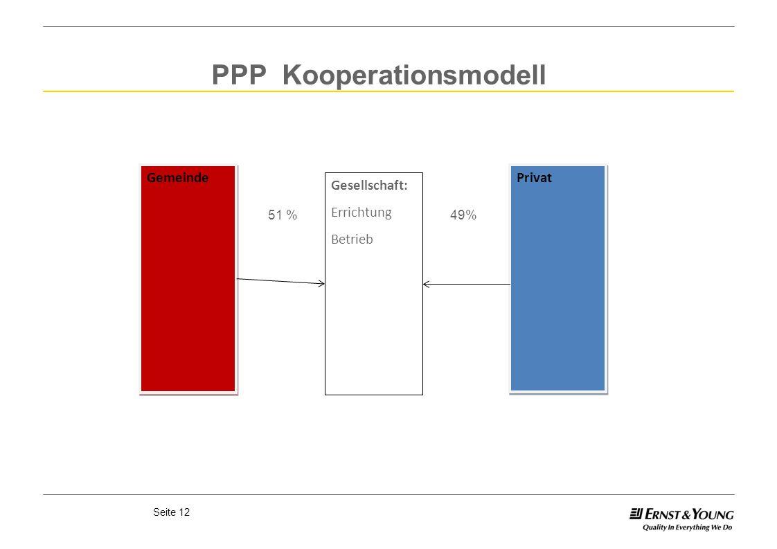 Seite 12 PPP Kooperationsmodell Gemeinde Gesellschaft: Errichtung Betrieb Privat 51 %49%