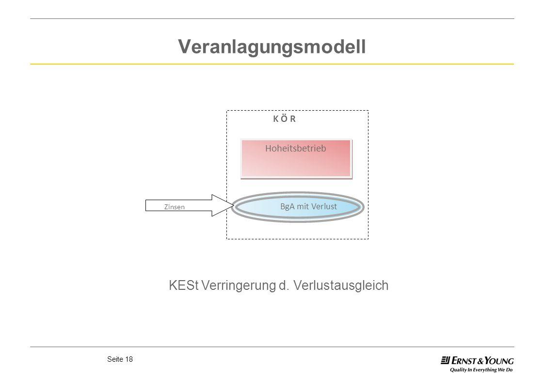 Seite 18 Veranlagungsmodell K Ö R Hoheitsbetrieb BgA mit Verlust Zinsen KESt Verringerung d. Verlustausgleich