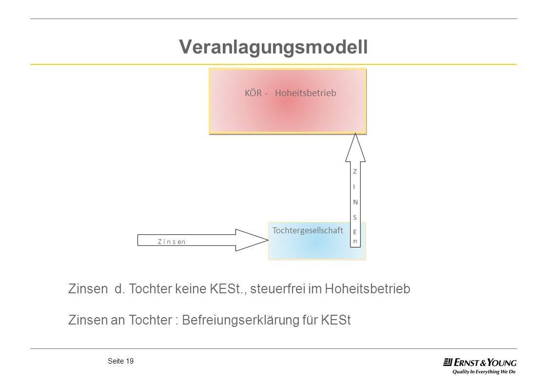 Seite 19 Veranlagungsmodell KÖR - Hoheitsbetrieb KÖR - Hoheitsbetrieb Tochtergesellschaft Z i n s en Zinsen d. Tochter keine KESt., steuerfrei im Hohe