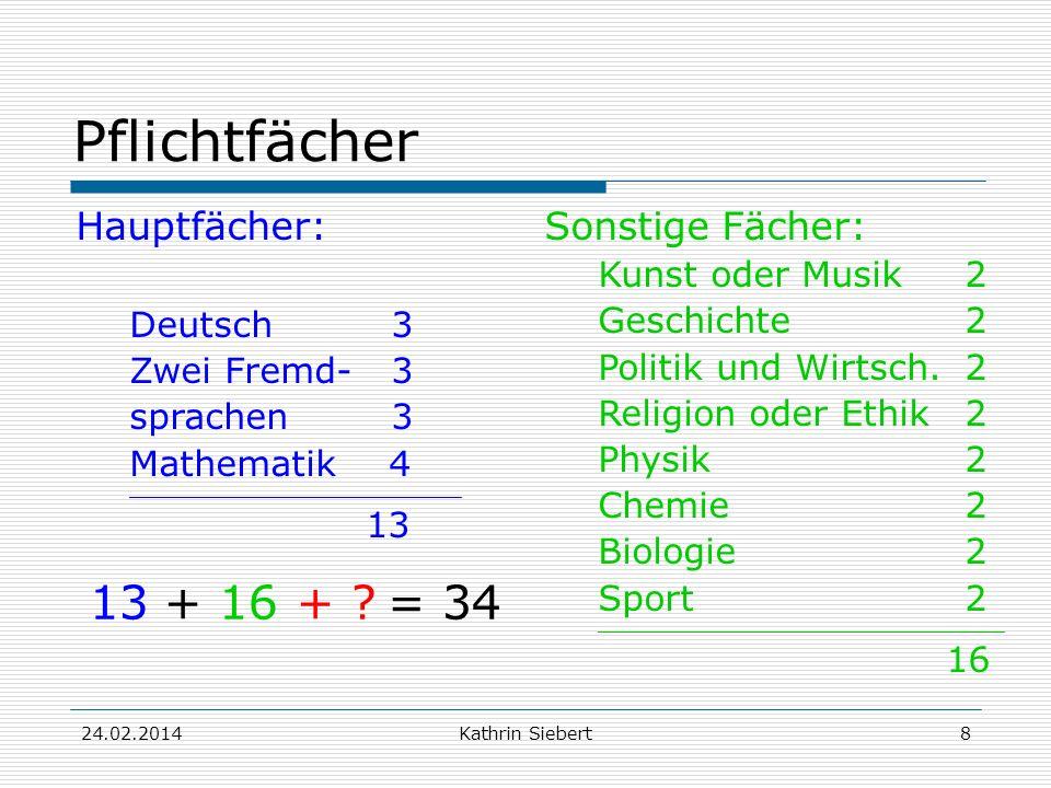 Kathrin Siebert Pflichtfächer Hauptfächer: Deutsch 3 Zwei Fremd-3 sprachen 3 Mathematik 4 ____________________________________________ 13 Sonstige Fächer: Kunst oder Musik2 Geschichte2 Politik und Wirtsch.2 Religion oder Ethik2 Physik2 Chemie2 Biologie2 Sport2 ______________________________________________________ 16 13+ 16+ = 34 24.02.20148