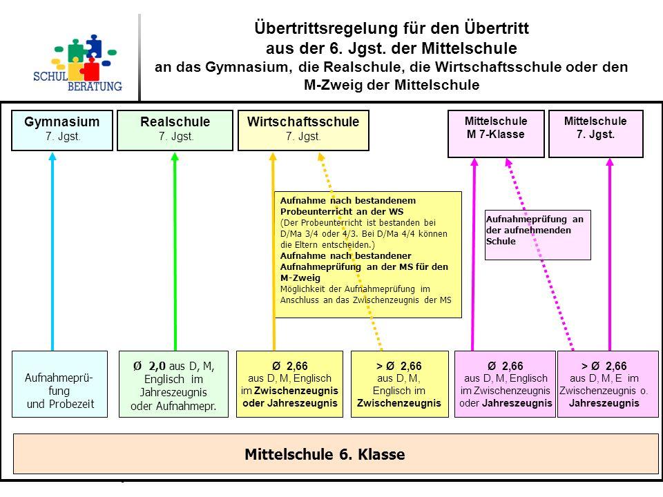 Staatliche Schulberatung, Ulbricht, Ketzler-Momboisse, Storch 11/2013 14 Übertrittsregelung für den Übertritt aus der 6. Jgst. der Mittelschule an das