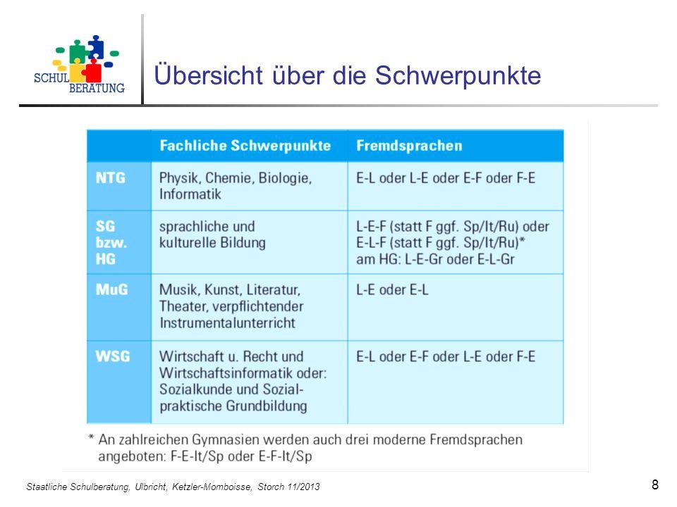 Staatliche Schulberatung, Ulbricht, Ketzler-Momboisse, Storch 11/2013 8 Übersicht über die Schwerpunkte
