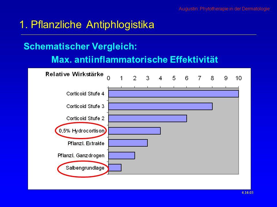 Augustin: Phytotherapie in der Dermatologie Schematischer Vergleich: Max.
